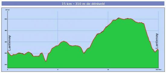 Profil 15km