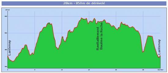 Profil 28km 1