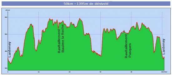 Profil 50km